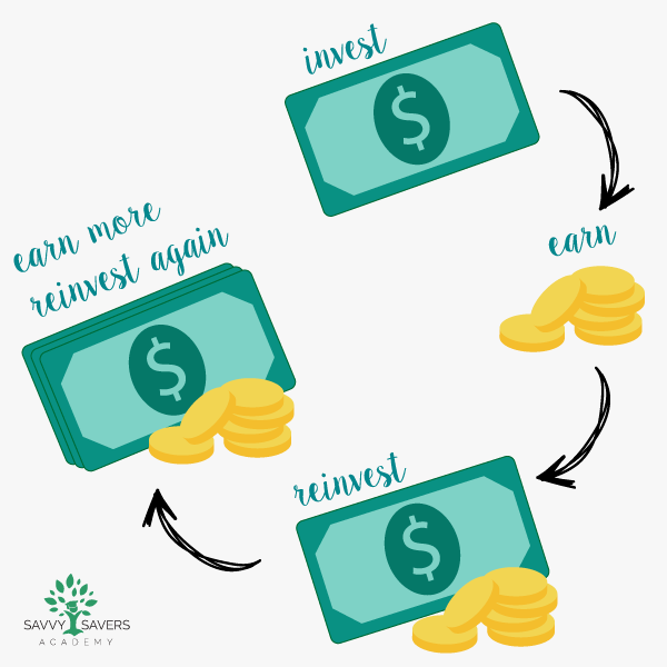 By reinvesting your earnings, your money can grow and build faster. This is known as compound interest or earning interest on your interest.